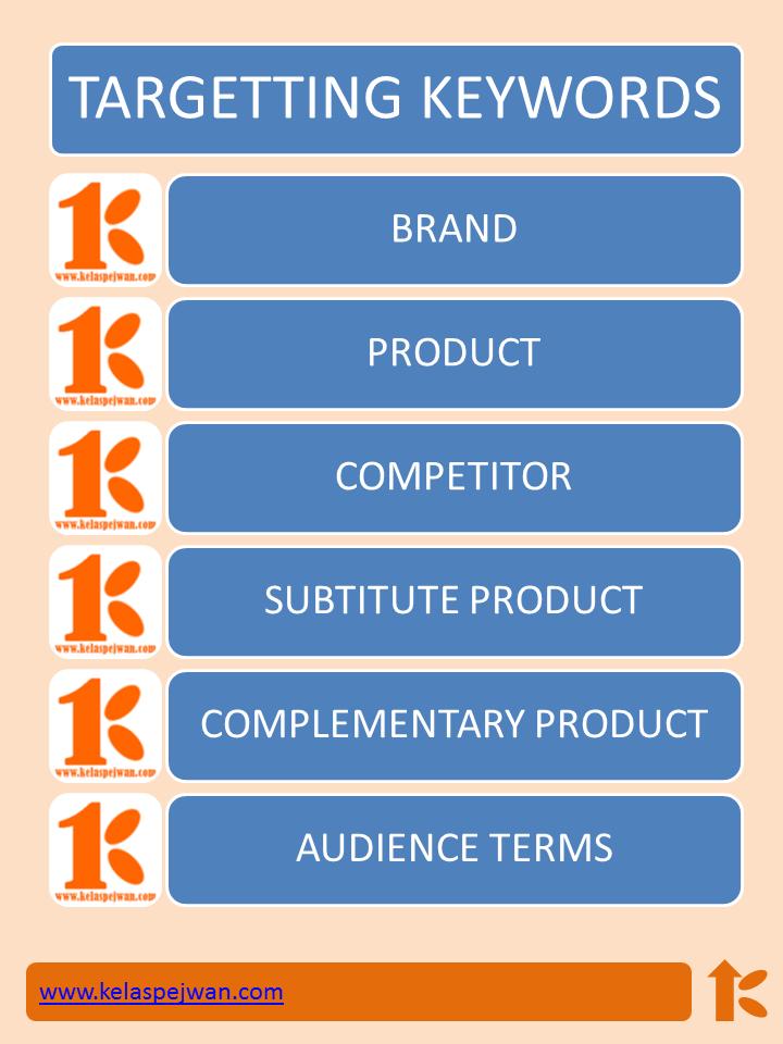 6 Jenis Keyword Target Untuk Meningkatkan Konversi